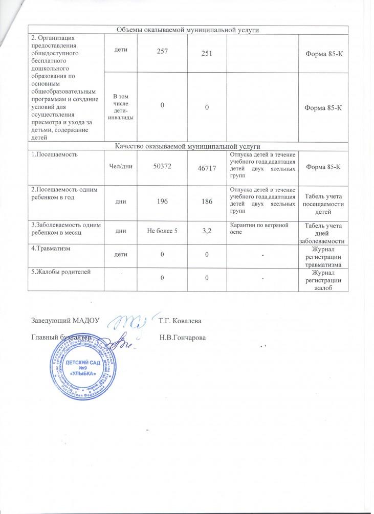 Отчет по МЗ за 2015 г. лист2